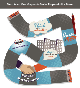 Roadmap to good CSR